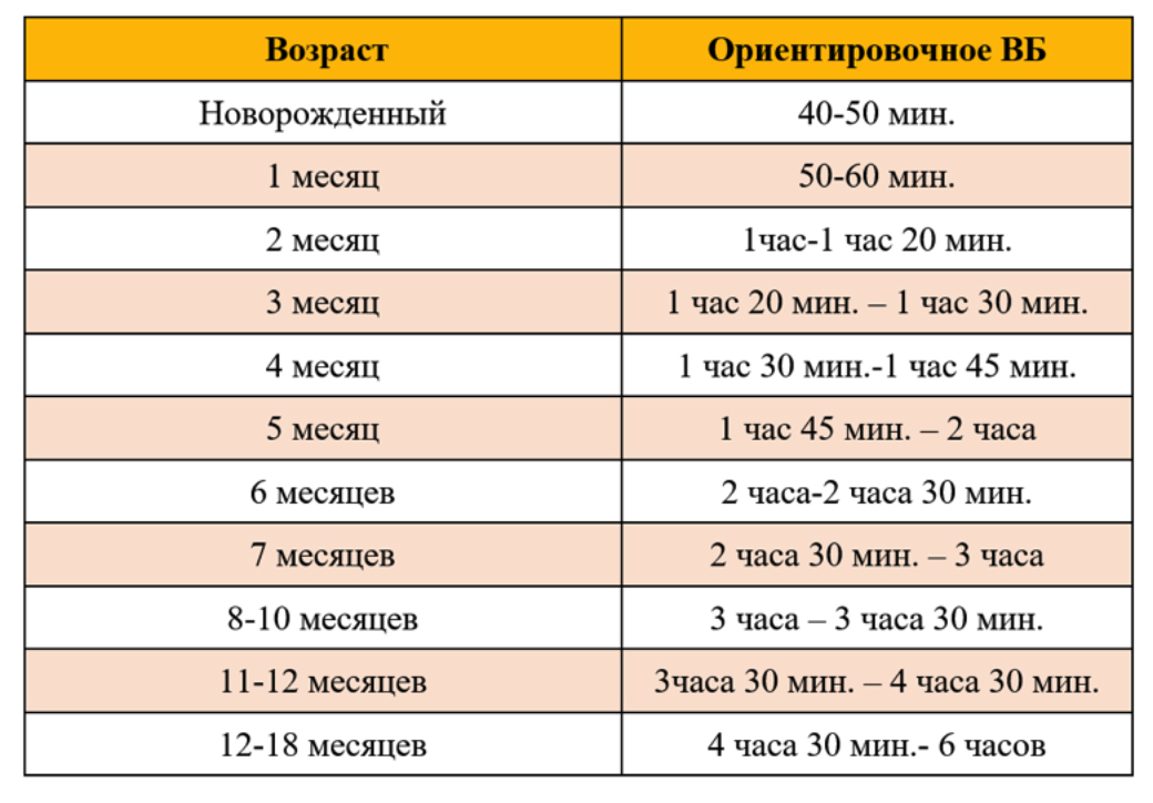 Таблица 1. Время бодрствования